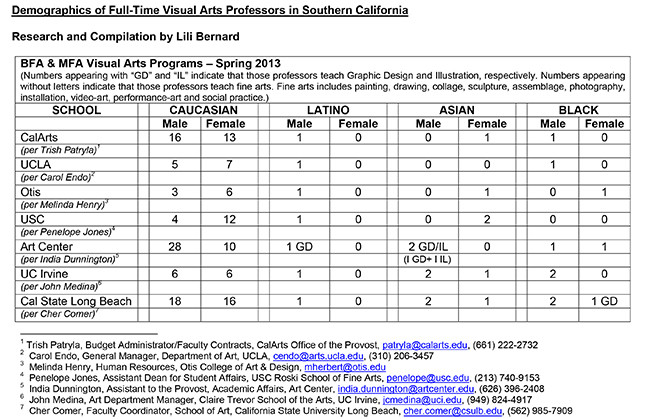 Microsoft Word - Full-Time Art Professor Demographics.doc